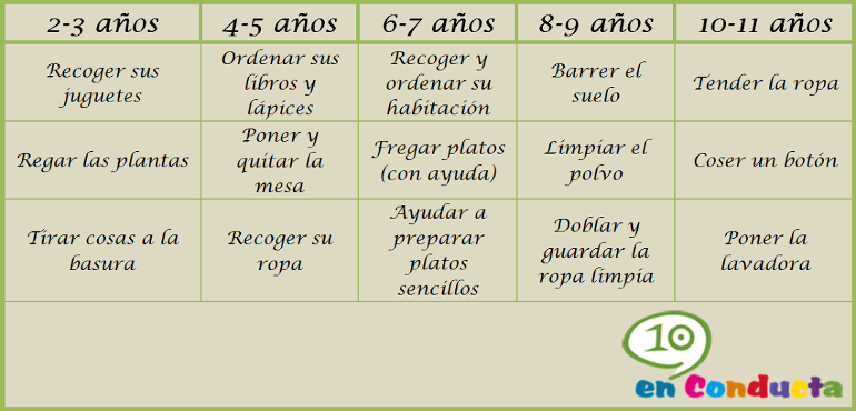tabla tareas por edades