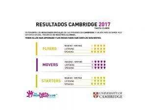 Nuevo curso 2018/19 de inglés para niños y adolescentes en The New Kids Club Málaga