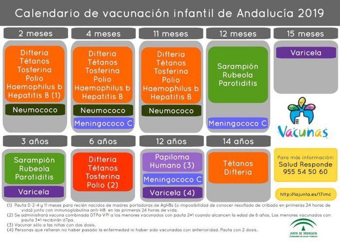 Calendario de vacunación infantil Andalucía 2019